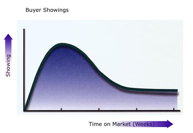 Home Values Greg Johnston Real Estate Blog